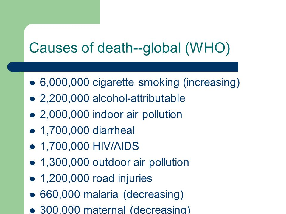 Causes of death--global (WHO) 6,000,000 cigarette smoking (increasing) 2,200,000 alcohol-attributable 2,000,000 indoor air pollution 1,700,000 diarrheal 1,700,000 HIV/AIDS 1,300,000 outdoor air pollution 1,200,000 road injuries 660,000 malaria (decreasing) 300,000 maternal (decreasing)