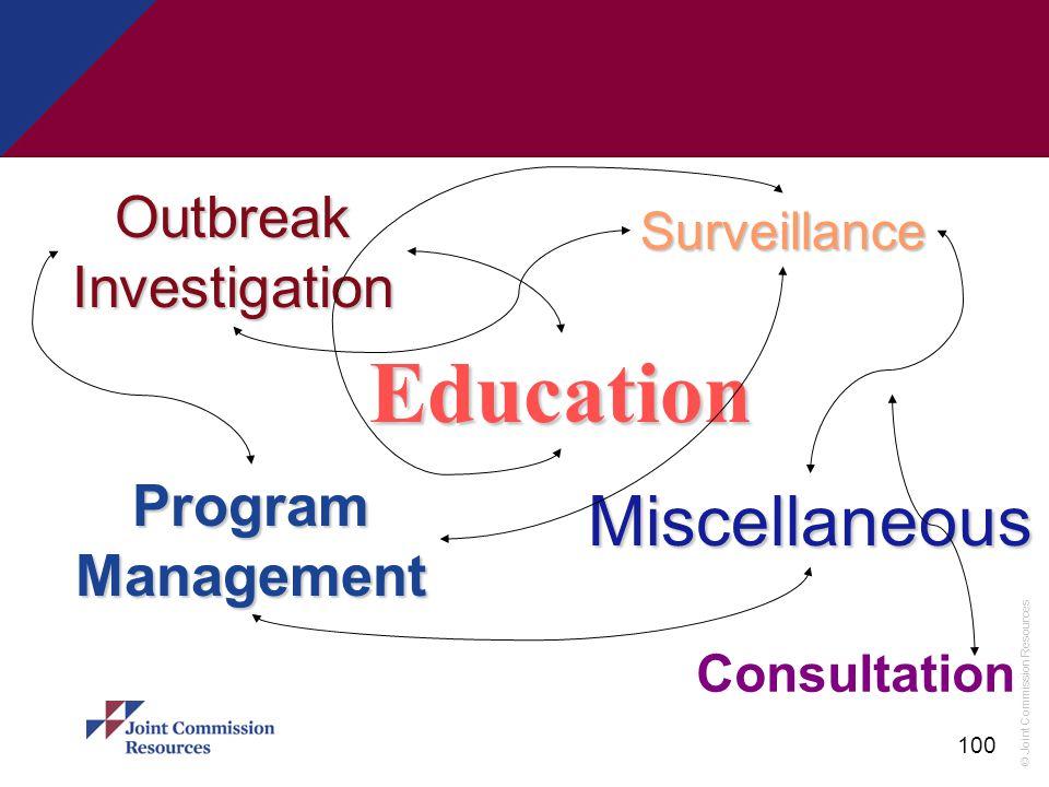 © Joint Commission Resources 100 Surveillance ProgramManagement Education Miscellaneous OutbreakInvestigation Consultation