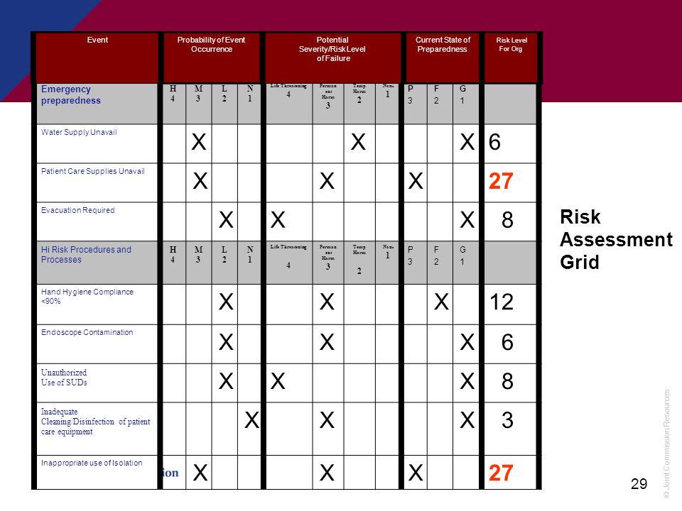 © Joint Commission Resources 29 Emergency preparedness H4H4 M3M3 L2L2 N1N1 Life Threatening 4 Perman ent Harm 3 Temp Harm 2 Non e 1 P3P3 F2F2 G1G1 Wat