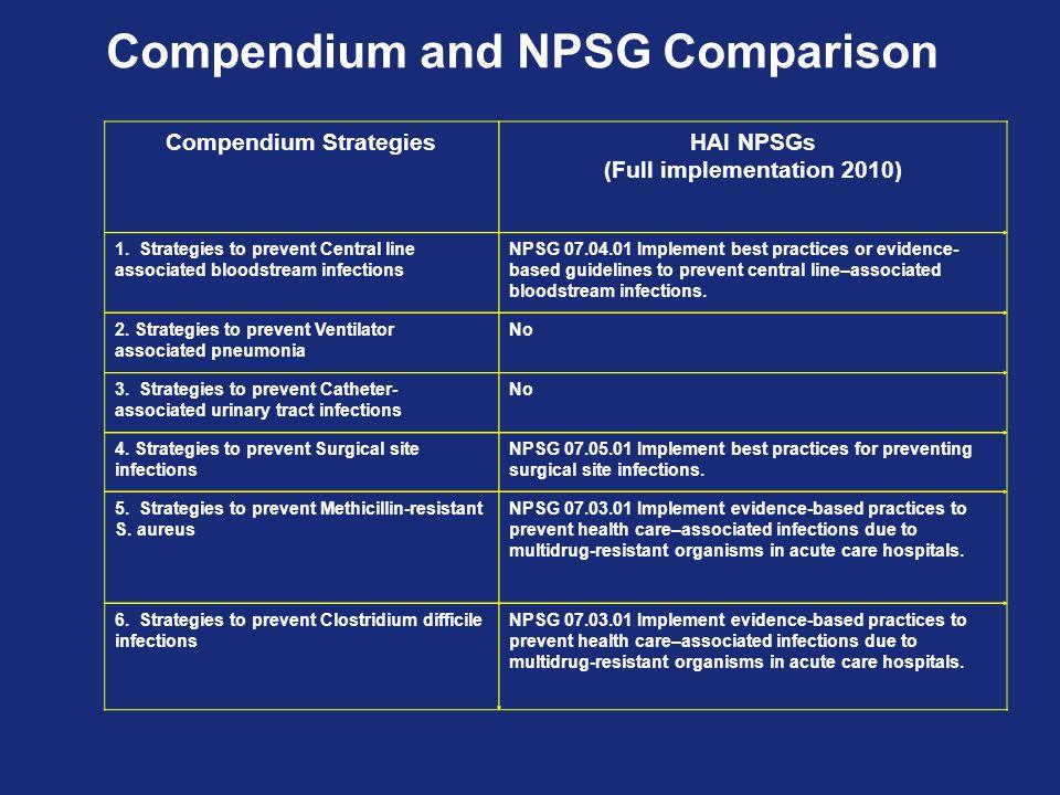 Compendium and NPSG Comparison Compendium StrategiesHAI NPSGs (Full implementation 2010) 1. Strategies to prevent Central line associated bloodstream