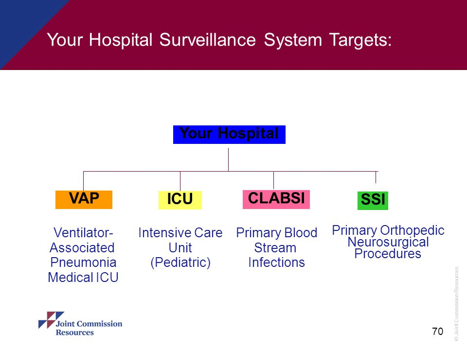 © Joint Commission Resources 70 Your Hospital Surveillance System Targets: Your Hospital VAP ICU CLABSI SSI Ventilator- Associated Pneumonia Medical I