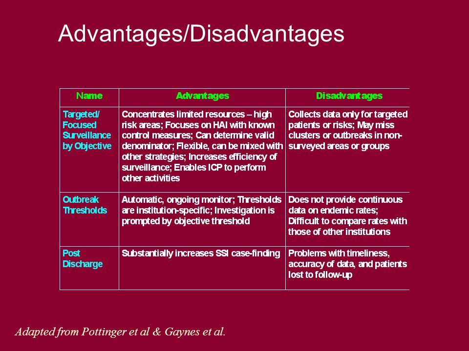 Adapted from Pottinger et al & Gaynes et al.