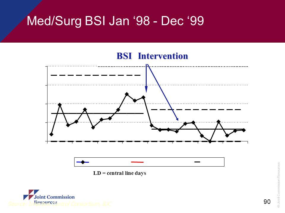© Joint Commission Resources 90 Source: Infection Control Consortium, BJC 0 5 10 15 20 Jan-98Apr-98Jul-98Oct-98Jan-99Apr-99Jul-99Oct-99 BSI/1,000 LDMe