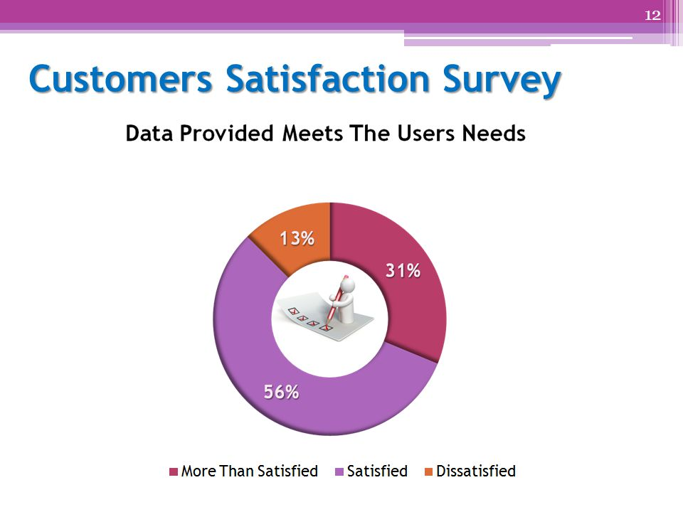 Customers Satisfaction Survey 12