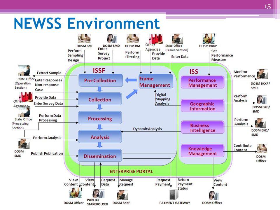15 NEWSS Environment