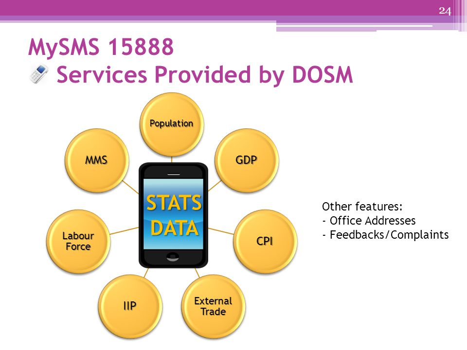 MySMS 15888 Services Provided by DOSM Population GDP CPI External Trade IIP Labour Force MMS STATSDATA Other features: - Office Addresses - Feedbacks/Complaints 24