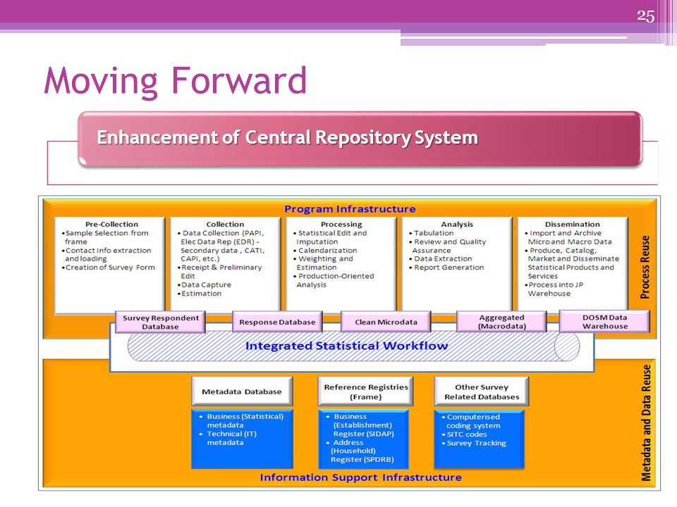 Moving Forward 25 Enhancement of Central Repository System