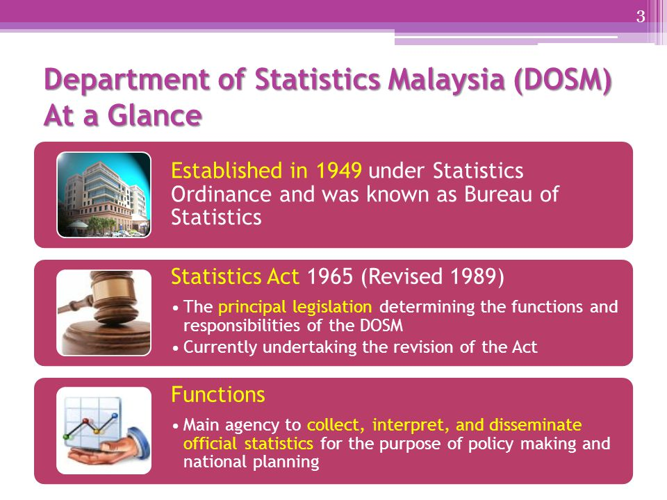 Department of Statistics Malaysia (DOSM) At a Glance Established in 1949 under Statistics Ordinance and was known as Bureau of Statistics Statistics Act 1965 (Revised 1989) The principal legislation determining the functions and responsibilities of the DOSM Currently undertaking the revision of the Act Functions Main agency to collect, interpret, and disseminate official statistics for the purpose of policy making and national planning 3