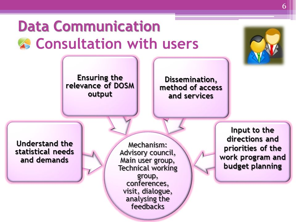 Data Communication Data Communication Consultation with users 6 Mechanism: Advisory council, Main user group, Technical working group, conferences, visit, dialogue, analysing the feedbacks Understand the statistical needs and demands Ensuring the relevance of DOSM output Dissemination, method of access and services Input to the directions and priorities of the work program and budget planning