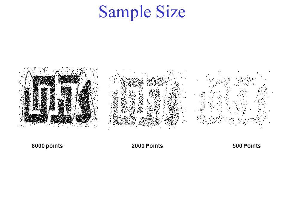 Sample Size 8000 points 2000 Points500 Points