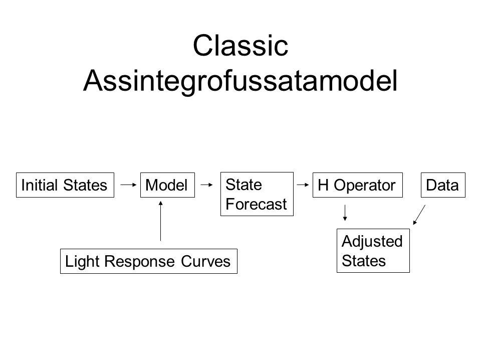 Classic Assintegrofussatamodel ModelH Operator Light Response Curves Initial States State Forecast Data Adjusted States