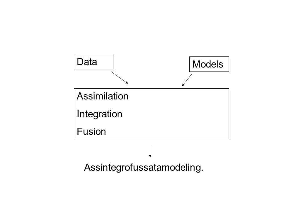 New Modeling Framework [Data|process] *[process|parameters]*[parameters] Basic elements –Fundamental probability rules: conditional specification: model locally, infer globally –Process modeling and more empirical ( regression ) expertise –Technical methodologies (MCMC) Nice thing: it's more plug 'n' play Bad thing: it's more plug 'n' play