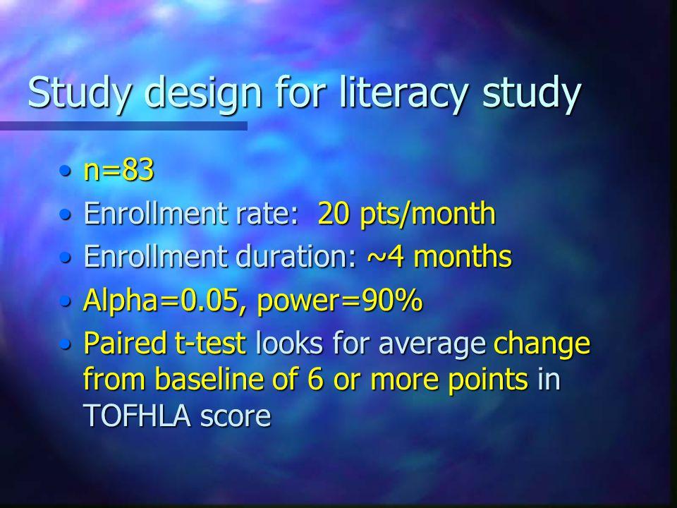 Study design for literacy study n=83n=83 Enrollment rate: 20 pts/monthEnrollment rate: 20 pts/month Enrollment duration: ~4 monthsEnrollment duration:
