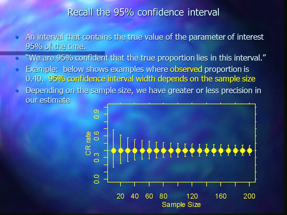 Recall the 95% confidence interval An interval that contains the true value of the parameter of interest 95% of the time.An interval that contains the true value of the parameter of interest 95% of the time.