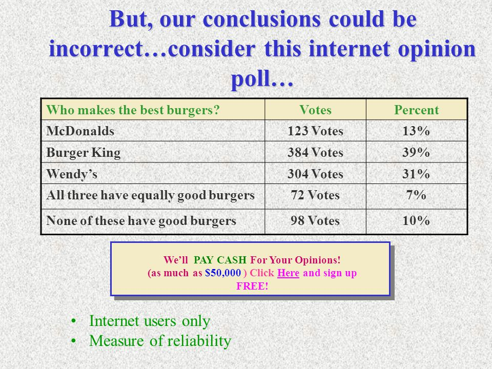 But, our conclusions could be incorrect…consider this internet opinion poll… Internet users only Measure of reliability We'll PAY CASH For Your Opinions.