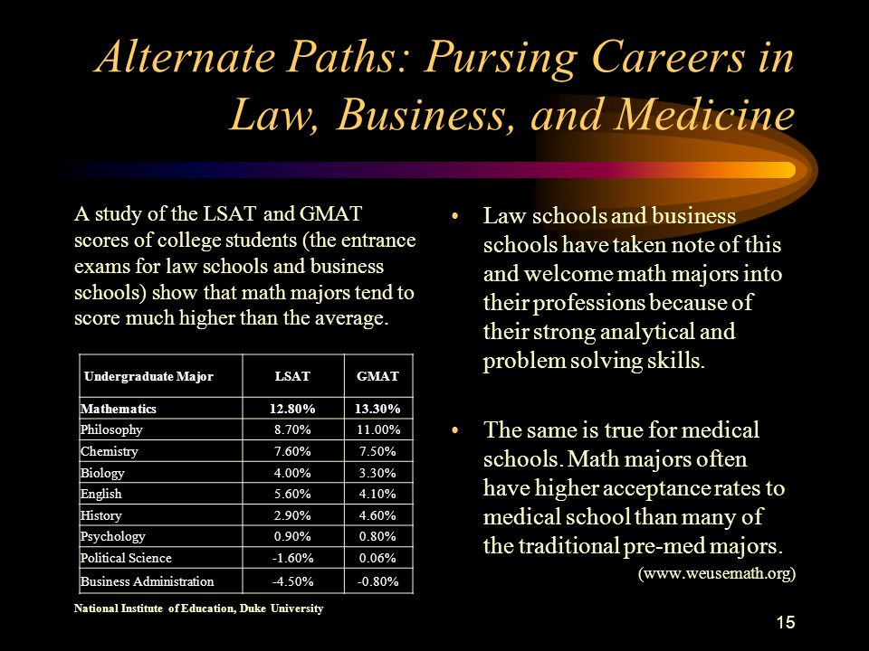 Alternate Paths: Pursing Careers in Law, Business, and Medicine A study of the LSAT and GMAT scores of college students (the entrance exams for law schools and business schools) show that math majors tend to score much higher than the average.