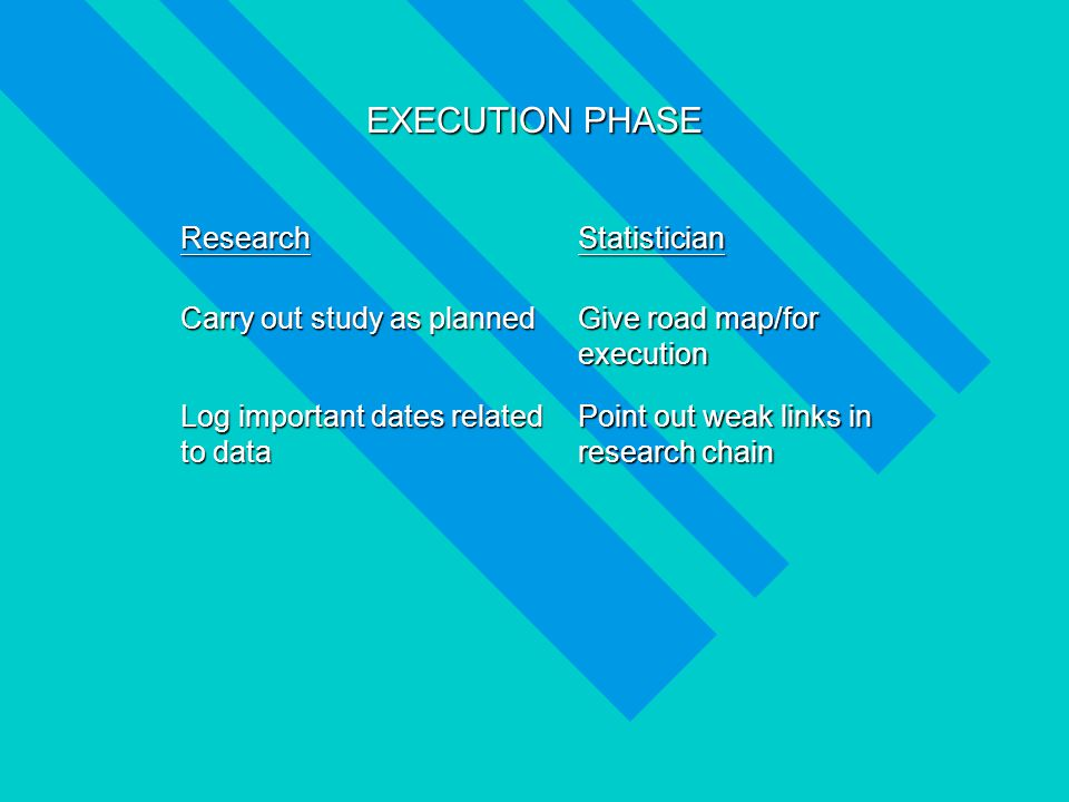 EXECUTION PHASE ResearchStatistician Carry out study as planned Give road map/for execution Log important dates related to data Point out weak links in research chain