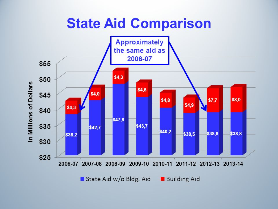 State Aid Comparison In Millions of Dollars Approximately the same aid as 2006-07