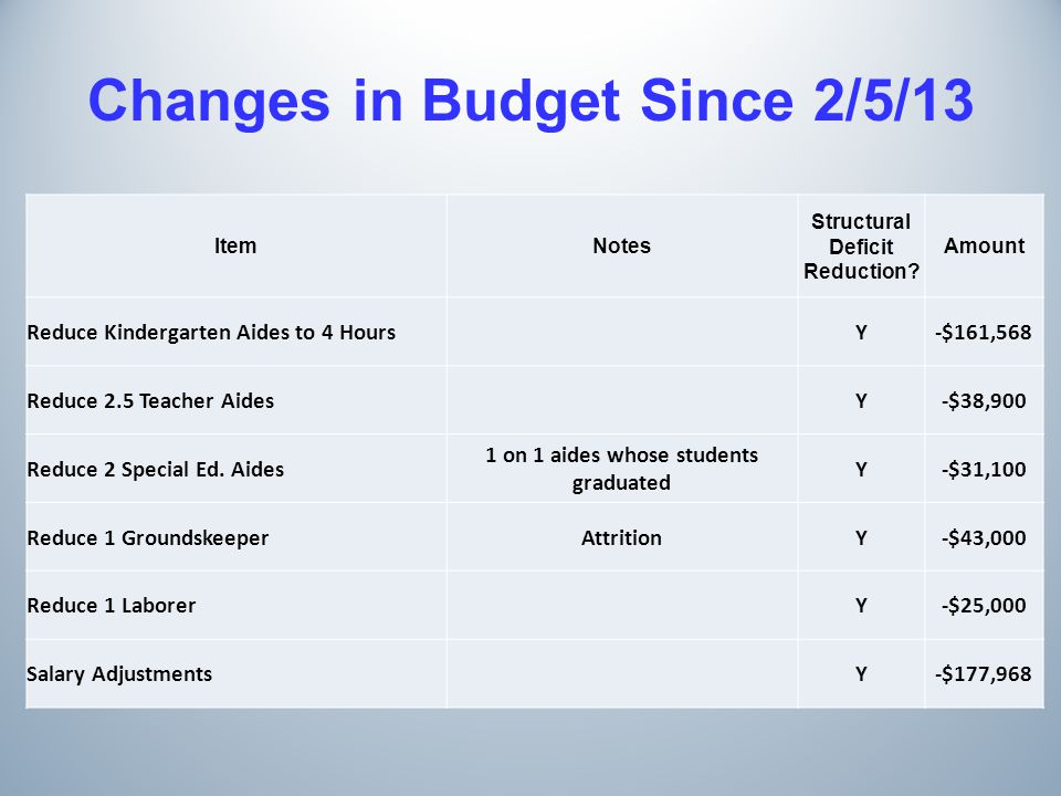 Changes in Budget Since 2/5/13 ItemNotes Structural Deficit Reduction.