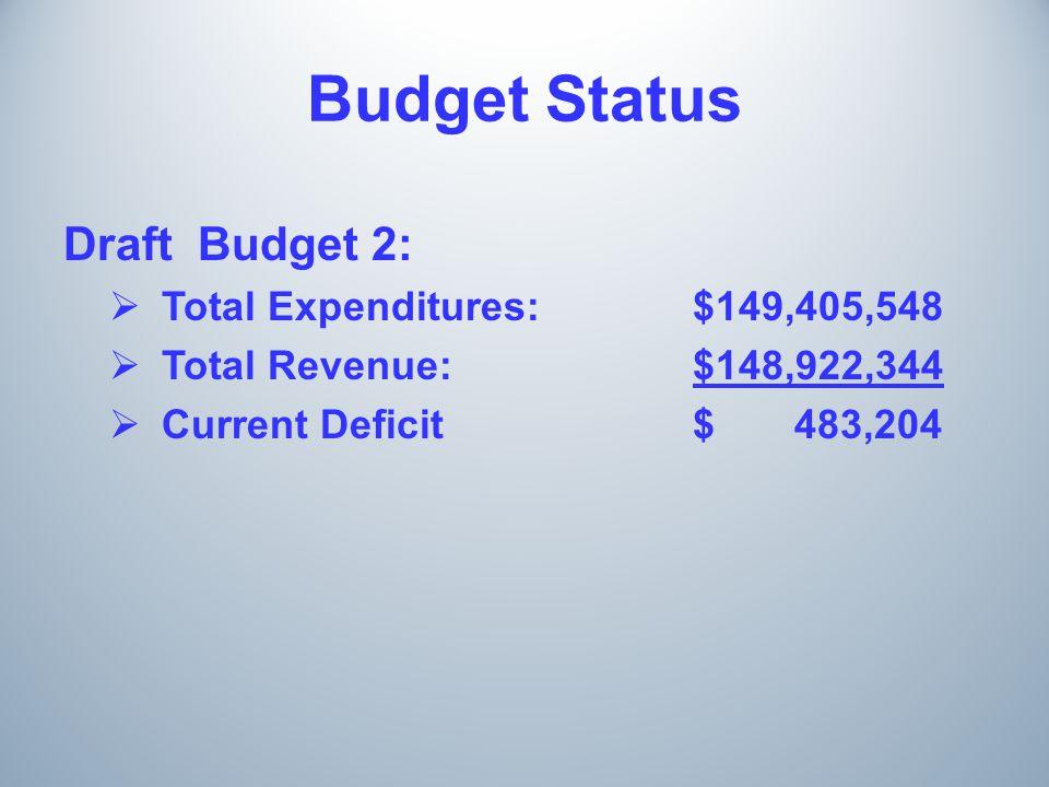 Budget Status Draft Budget 2:  Total Expenditures:$149,405,548  Total Revenue:$148,922,344  Current Deficit$ 483,204