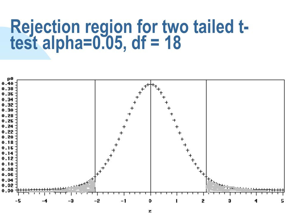 Rejection region for two tailed t- test alpha=0.05, df = 18