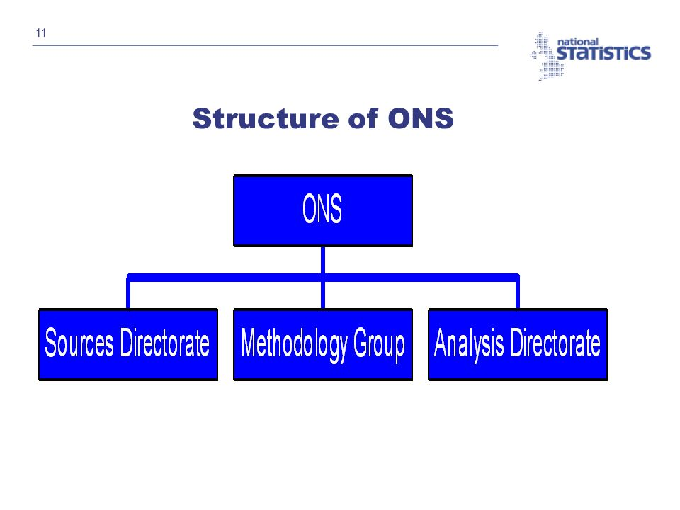 11 Structure of ONS