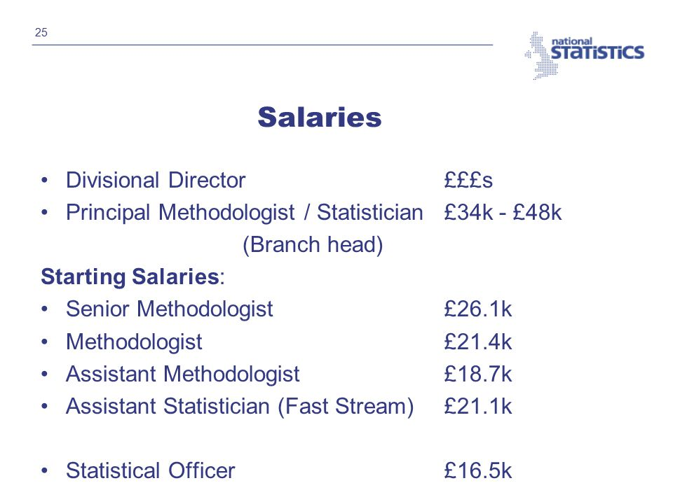 25 Salaries Divisional Director £££s Principal Methodologist / Statistician£34k - £48k (Branch head) Starting Salaries: Senior Methodologist£26.1k Methodologist£21.4k Assistant Methodologist£18.7k Assistant Statistician (Fast Stream)£21.1k Statistical Officer£16.5k