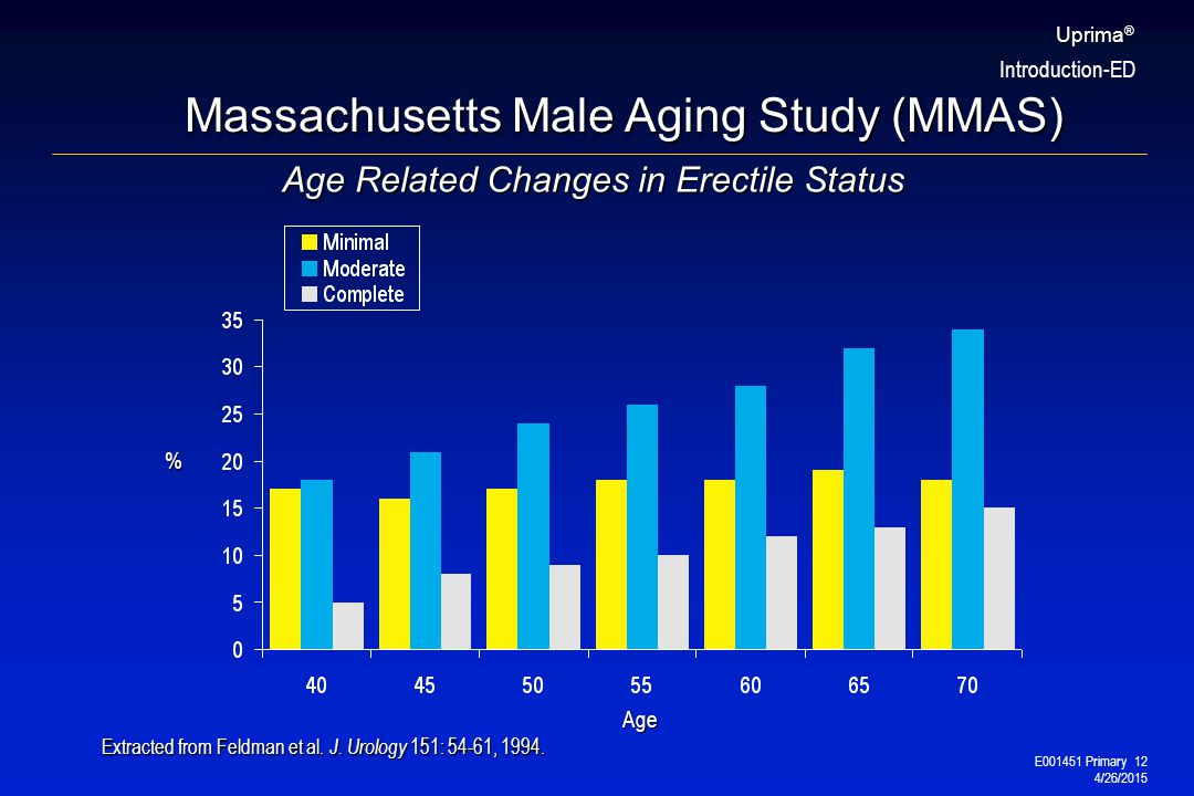 E001451 Primary 12 4/26/2015 Uprima ® Age Related Changes in Erectile Status Age % Extracted from Feldman et al.
