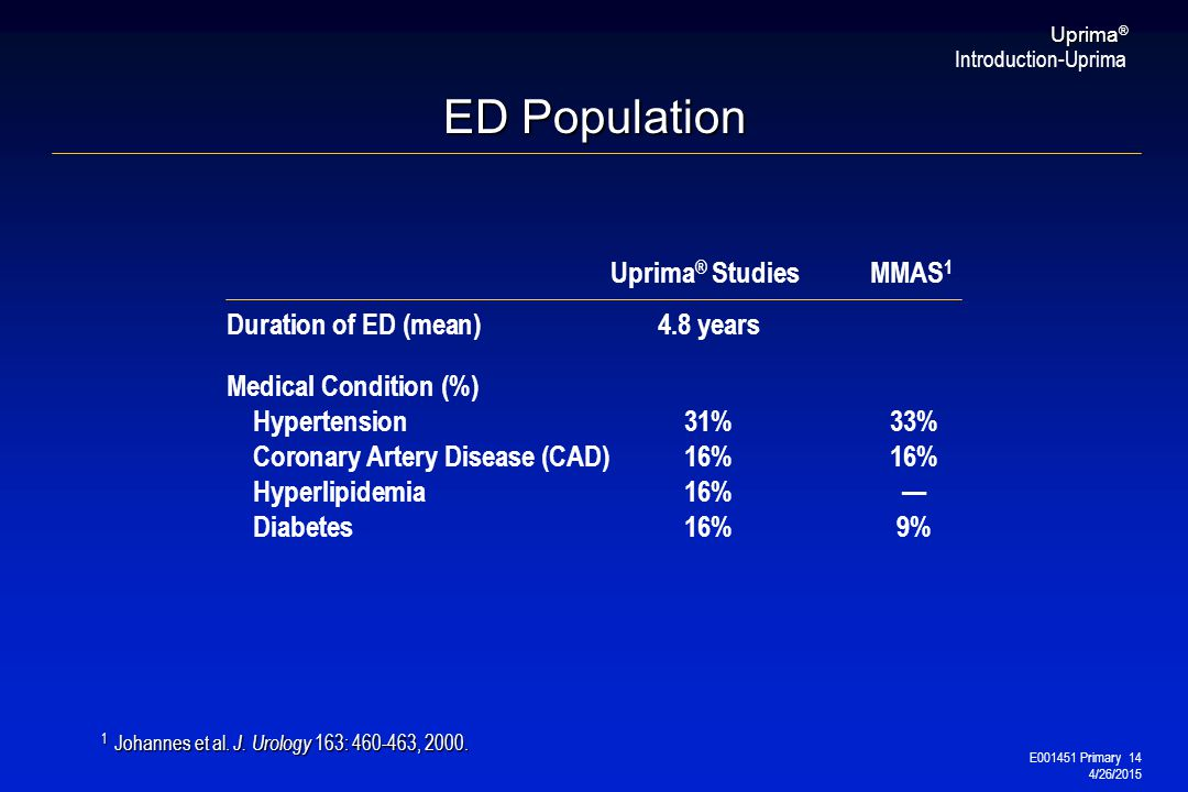 E001451 Primary 14 4/26/2015 Uprima ® Uprima ® StudiesMMAS 1 Duration of ED (mean)4.8 years Medical Condition (%) Hypertension31%33% Coronary Artery D