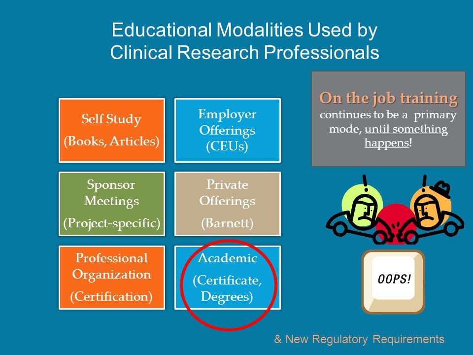 Educational Modalities Used by Clinical Research Professionals Self Study (Books, Articles) Employer Offerings (CEUs) Sponsor Meetings (Project-specific) Private Offerings (Barnett) Professional Organization (Certification) Academic (Certificate, Degrees) On the job training continues to be a primary mode, until something happens.