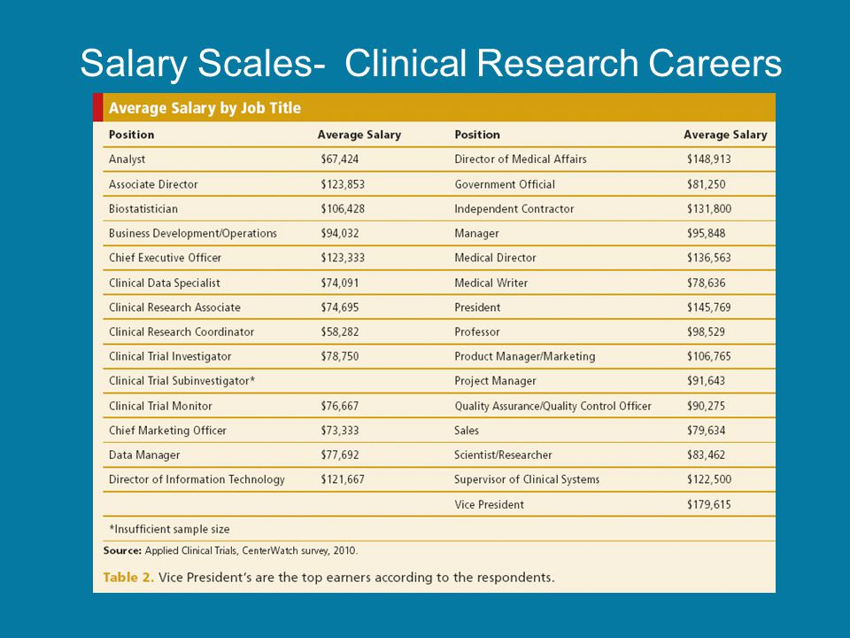Salary Scales- Clinical Research Careers
