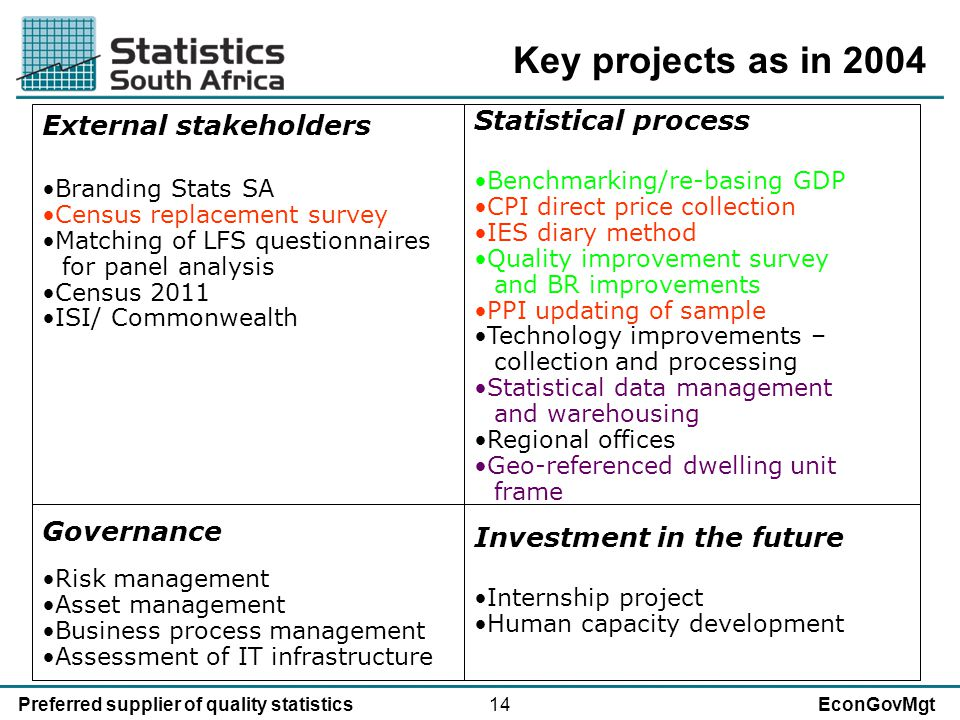 14Preferred supplier of quality statisticsEconGovMgt External stakeholders Branding Stats SA Census replacement survey Matching of LFS questionnaires