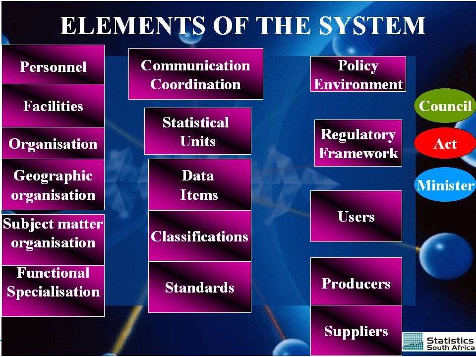 3Preferred supplier of quality statisticsEconGovMgt