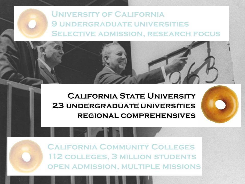 University of California 9 undergraduate universities Selective admission, research focus California State University 23 undergraduate universities regional comprehensives California Community Colleges 112 colleges, 3 million students open admission, multiple missions