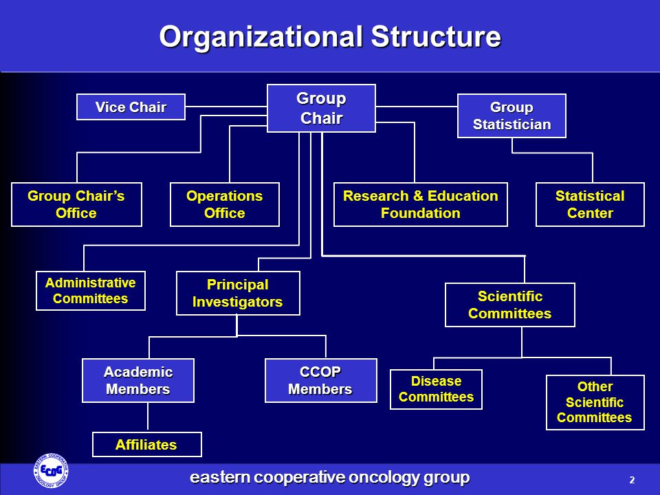 eastern cooperative oncology group Scientific and Administrative Senior Leadership  Chair – Dr.