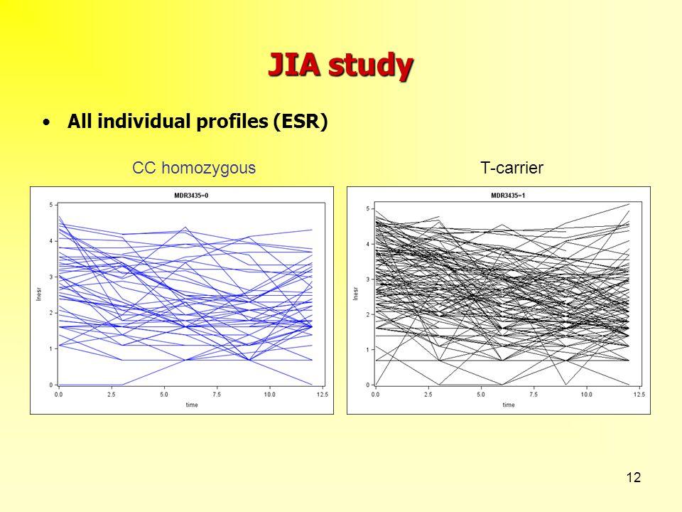 12 JIA study CC homozygous T-carrier All individual profiles (ESR)