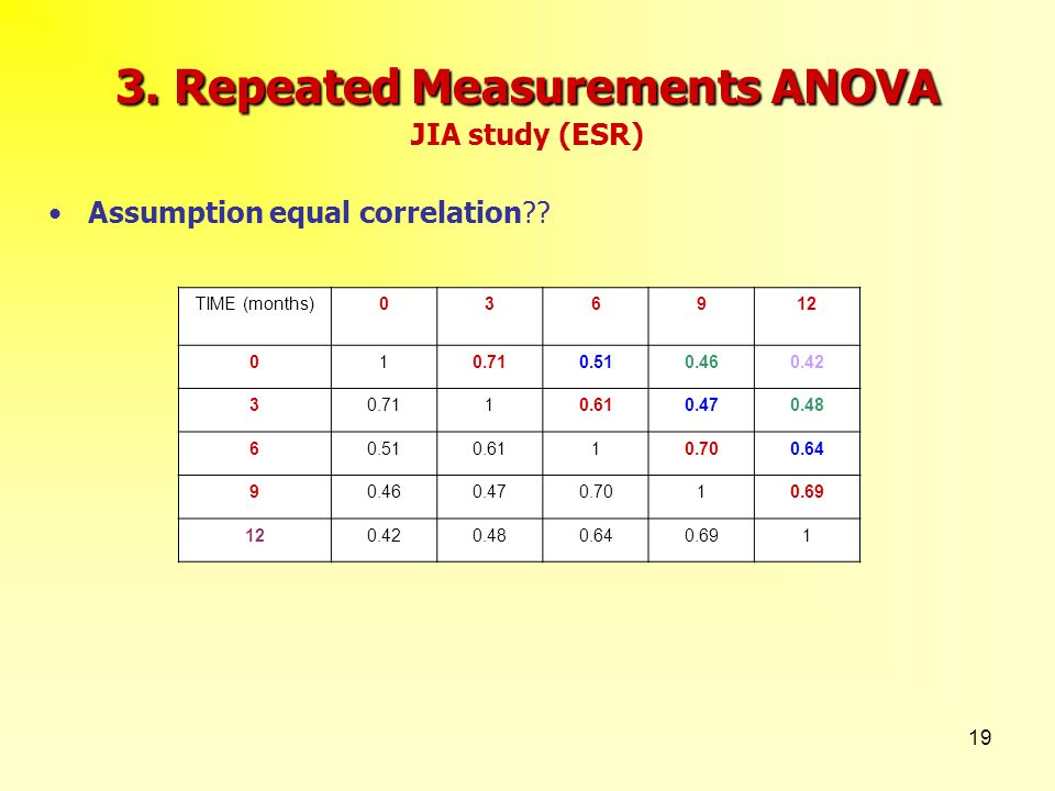 19 3. Repeated Measurements ANOVA 3. Repeated Measurements ANOVA JIA study (ESR) Assumption equal correlation?? TIME (months)036912 010.710.510.460.42
