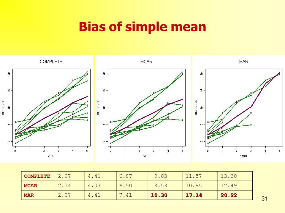 31 Bias of simple mean COMPLETE2.074.416.87 9.0311.5713.30 MCAR2.144.076.50 8.5310.9512.49 MAR2.074.417.4110.3017.1420.22