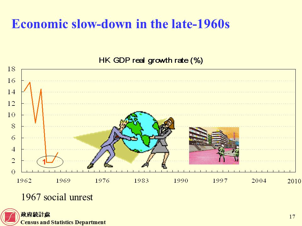 政府統計處 Census and Statistics Department 17 Economic slow-down in the late-1960s 1967 social unrest 1 2010