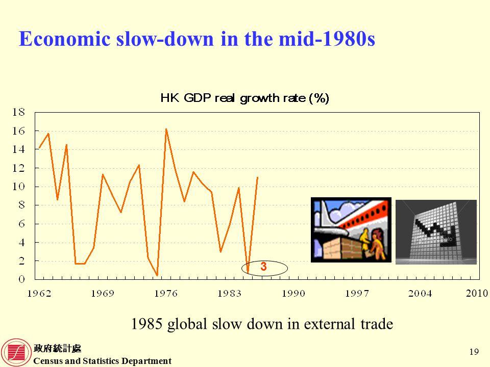 政府統計處 Census and Statistics Department 19 Economic slow-down in the mid-1980s 1985 global slow down in external trade 3 2010