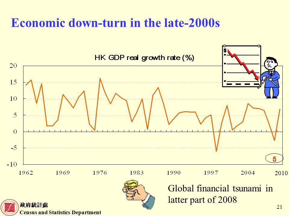 政府統計處 Census and Statistics Department 21 Economic down-turn in the late-2000s Global financial tsunami in latter part of 2008 5 2010