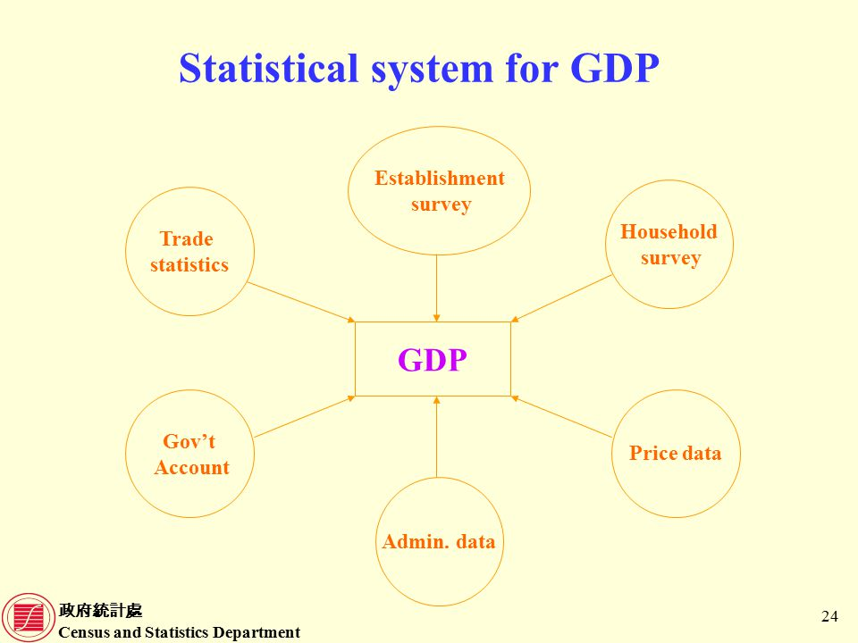 政府統計處 Census and Statistics Department 24 Statistical system for GDP GDP Trade statistics Gov't Account Household survey Establishment survey Price data Admin.