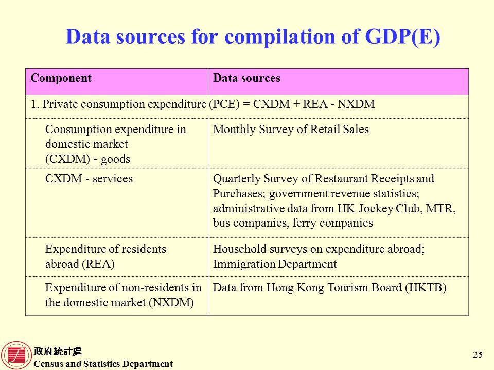 政府統計處 Census and Statistics Department 25 Data sources for compilation of GDP(E) ComponentData sources 1.