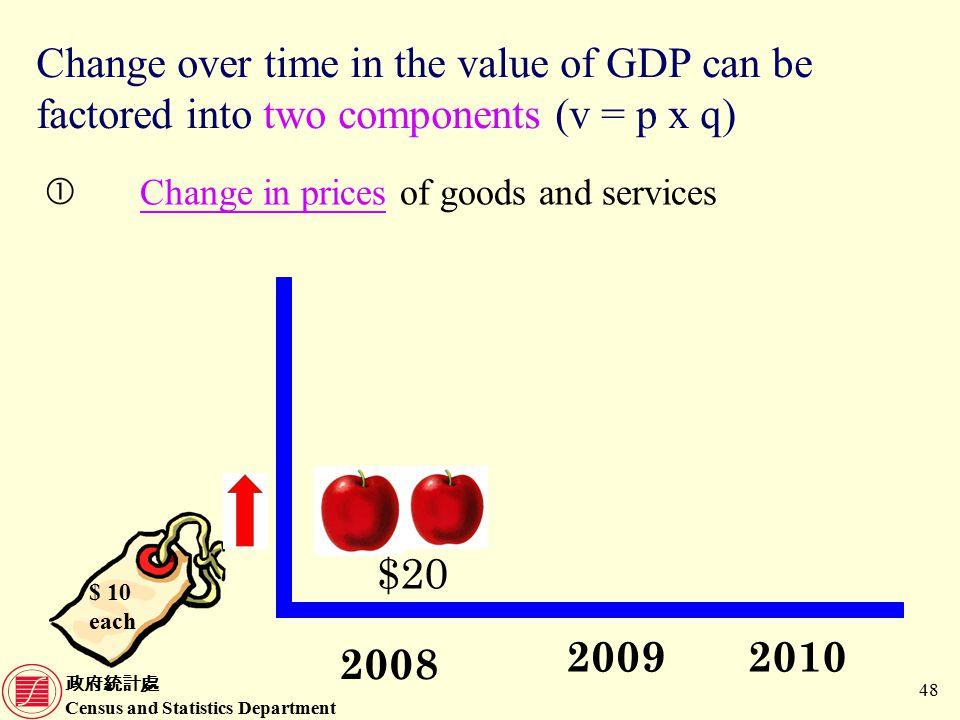 政府統計處 Census and Statistics Department 48 Change over time in the value of GDP can be factored into two components (v = p x q) Change in prices of goods and services $ 10 each 2009 2008 2010 $20