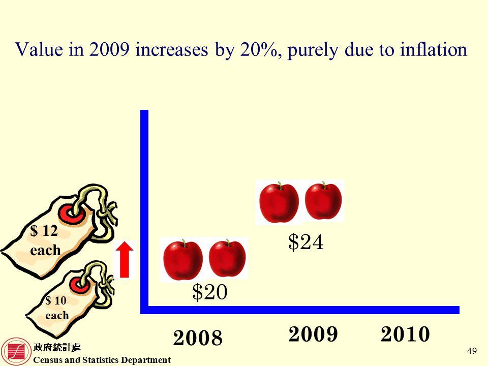 政府統計處 Census and Statistics Department 49 Value in 2009 increases by 20%, purely due to inflation $ 10 each $ 12 each 2009 2008 2010 $20 $24