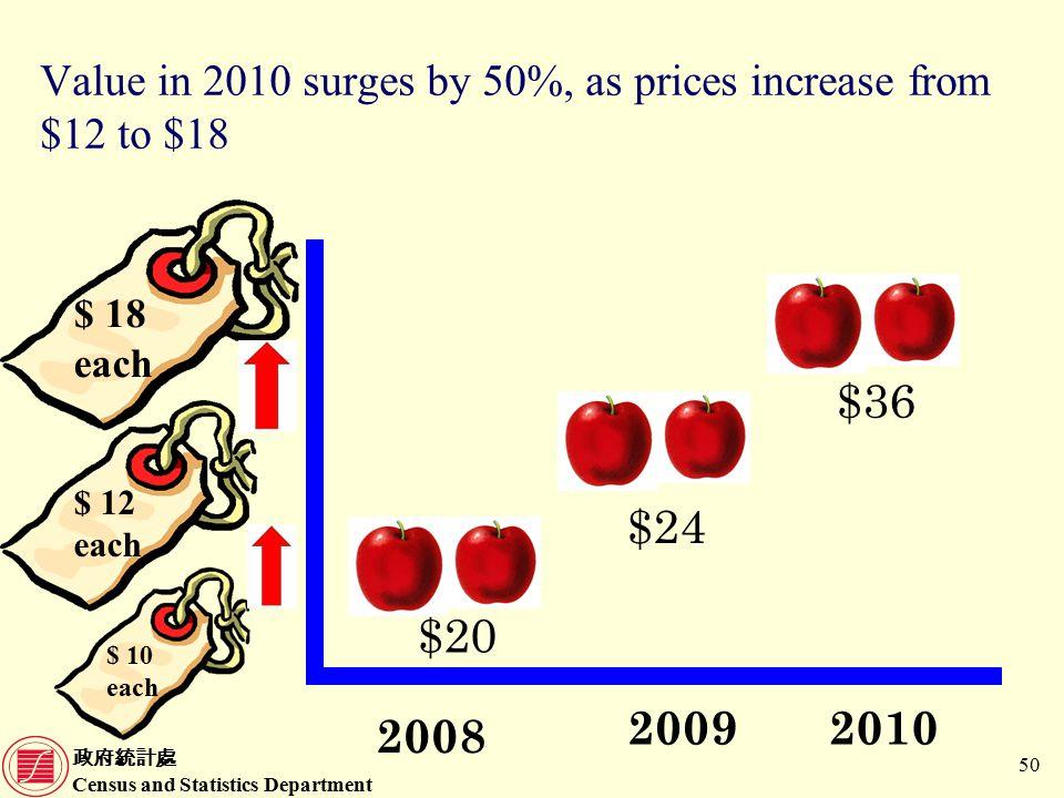政府統計處 Census and Statistics Department 50 Value in 2010 surges by 50%, as prices increase from $12 to $18 $ 10 each $ 12 each $ 18 each 2009 2008 2010 $20 $24 $36