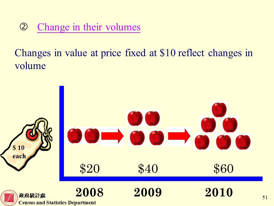 政府統計處 Census and Statistics Department 51 Changes in value at price fixed at $10 reflect changes in volume 'Change in their volumes $ 10 each 200920082010 $40$20$60