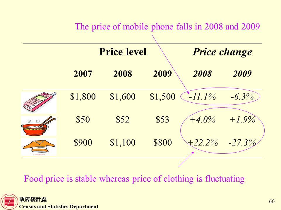 政府統計處 Census and Statistics Department 60 Price levelPrice change 20072008200920082009 $1,800$1,600$1,500-11.1%-6.3% $50$52$53+4.0%+1.9% $900$1,100$800+22.2%-27.3% The price of mobile phone falls in 2008 and 2009 Food price is stable whereas price of clothing is fluctuating