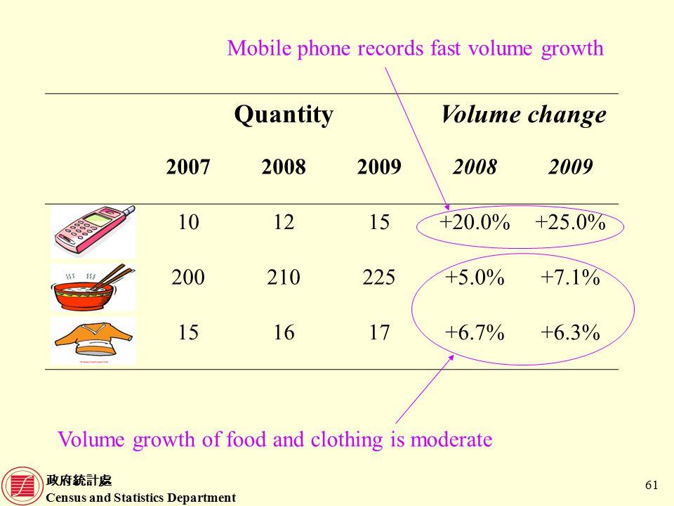 政府統計處 Census and Statistics Department 61 QuantityVolume change 20072008200920082009 101215+20.0%+25.0% 200210225+5.0%+7.1% 151617+6.7%+6.3% Mobile phone records fast volume growth Volume growth of food and clothing is moderate
