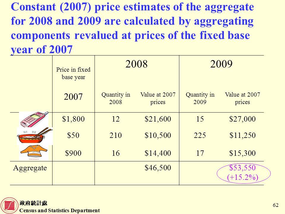 政府統計處 Census and Statistics Department 62 Constant (2007) price estimates of the aggregate for 2008 and 2009 are calculated by aggregating components revalued at prices of the fixed base year of 2007 Price in fixed base year 20082009 2007 Quantity in 2008 Value at 2007 prices Quantity in 2009 Value at 2007 prices $1,80012$21,60015$27,000 $50210$10,500225$11,250 $90016$14,40017$15,300 Aggregate$46,500$53,550 (+15.2%)